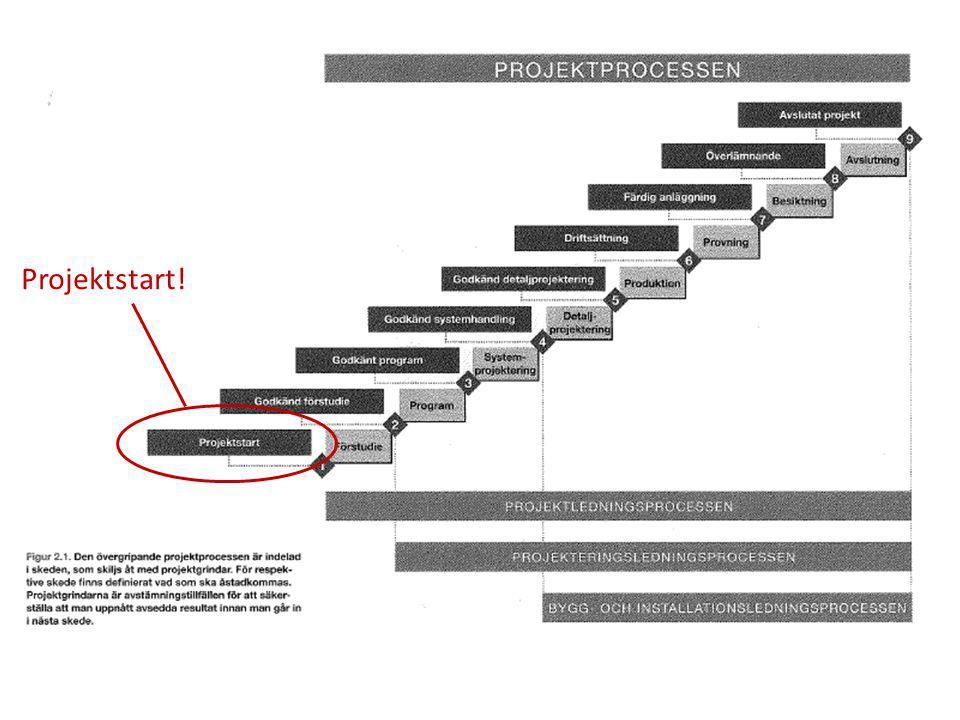 Principiell uppbyggnad av projektorganisationen i ett byggprojekt
