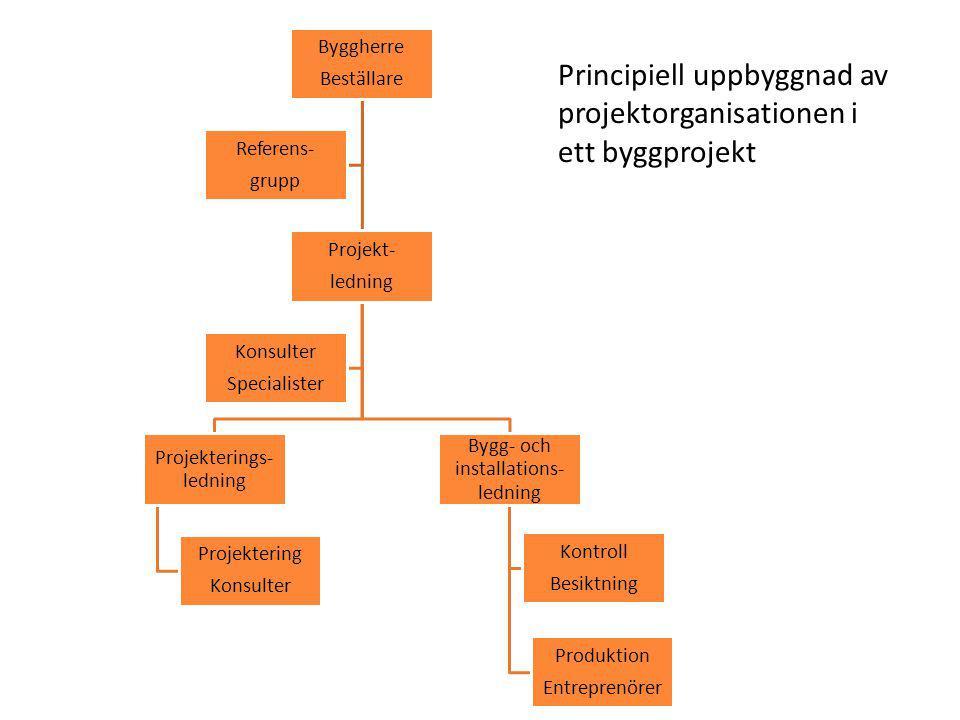 27 2014_FU_Projektledning Lilliehorn Konsult AB Detaljprojektering!