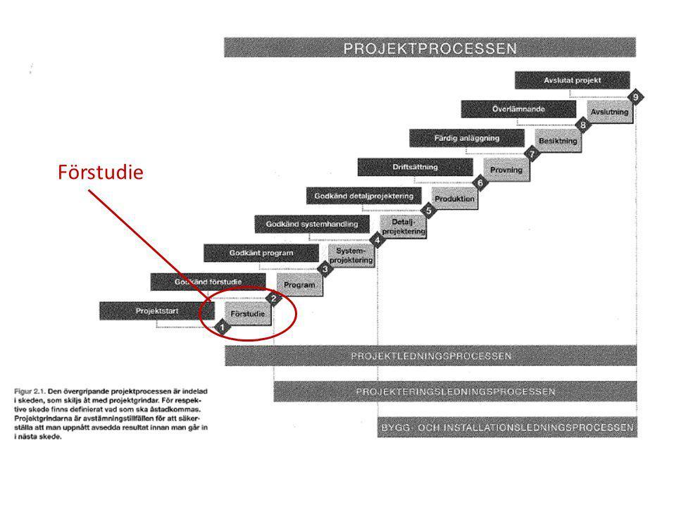 8 2014_FU_Projektledning Lilliehorn Konsult AB Förstudie (möjlighetsanalys) Förutsättningar  Bakgrund/nuläge  Omfattning/avgränsningar  Ledningsfunktioner  Produkt/objekt  Tidsramar/projekttid  Ekonomi  Organisation/kommunikation  Kvalitet/arbetsmiljö  Myndigheter  Tekniska – infrastruktur m m Underlag för programarbete Projektformulering
