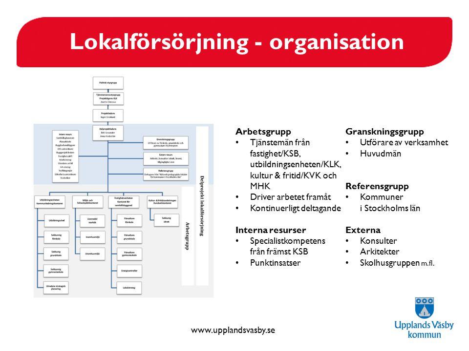 www.upplandsvasby.se Arbetsgrupp Tjänstemän från fastighet/KSB, utbildningsenheten/KLK, kultur & fritid/KVK och MHK Driver arbetet framåt Kontinuerlig