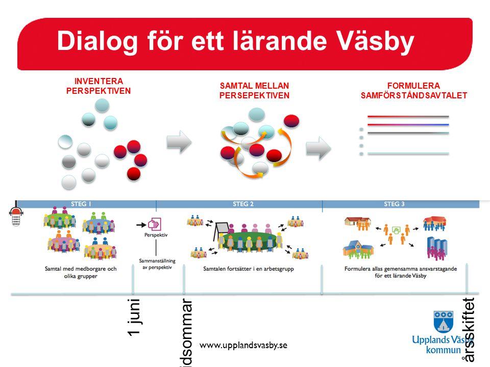 www.upplandsvasby.se midsommar 1 juni årsskiftet INVENTERA PERSPEKTIVEN SAMTAL MELLAN PERSEPEKTIVEN FORMULERA SAMFÖRSTÅNDSAVTALET Dialog för ett läran