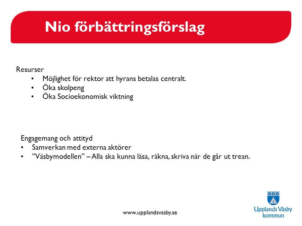 www.upplandsvasby.se Nio förbättringsförslag Resurser Möjlighet för rektor att hyrans betalas centralt. Öka skolpeng Öka Socioekonomisk viktning Engag
