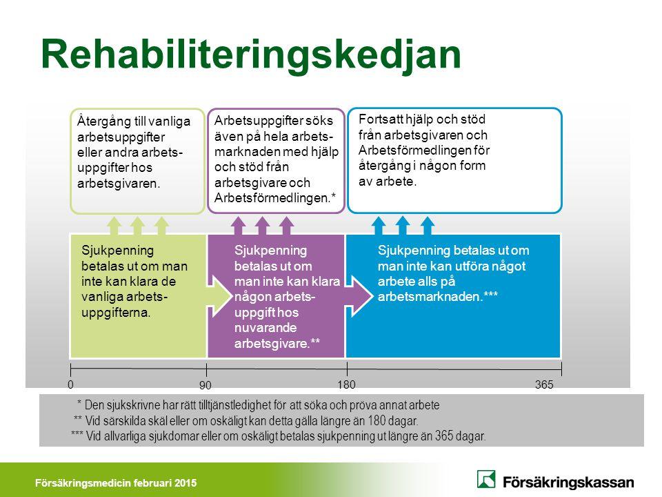 Försäkringsmedicin februari 2015 Rehabiliteringskedjan Sjukpenning betalas ut om man inte kan klara de vanliga arbets- uppgifterna.