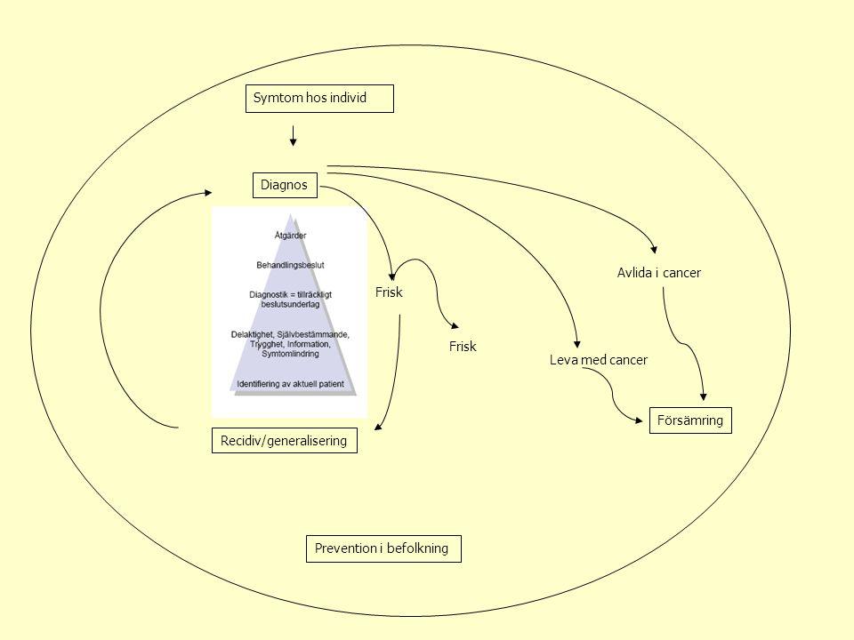 Prevention i befolkning Diagnos Recidiv/generalisering Avlida i cancer Försämring Frisk Leva med cancer Symtom hos individ Frisk