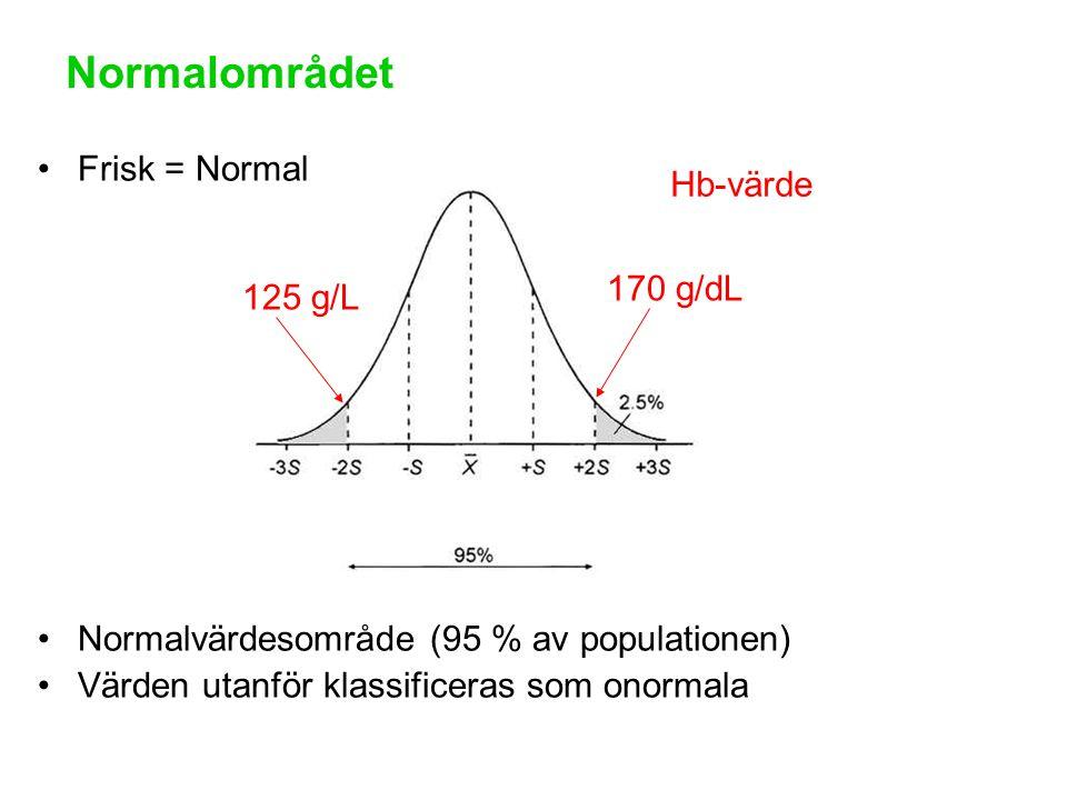 Frisk = Normal Normalvärdesområde (95 % av populationen) Värden utanför klassificeras som onormala Normalområdet 170 g/dL 125 g/L Hb-värde