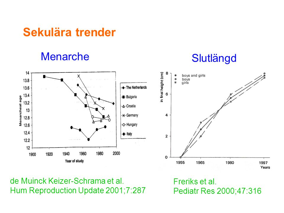 Freriks et al. Pediatr Res 2000;47:316 Sekulära trender Slutlängd Menarche de Muinck Keizer-Schrama et al. Hum Reproduction Update 2001;7:287