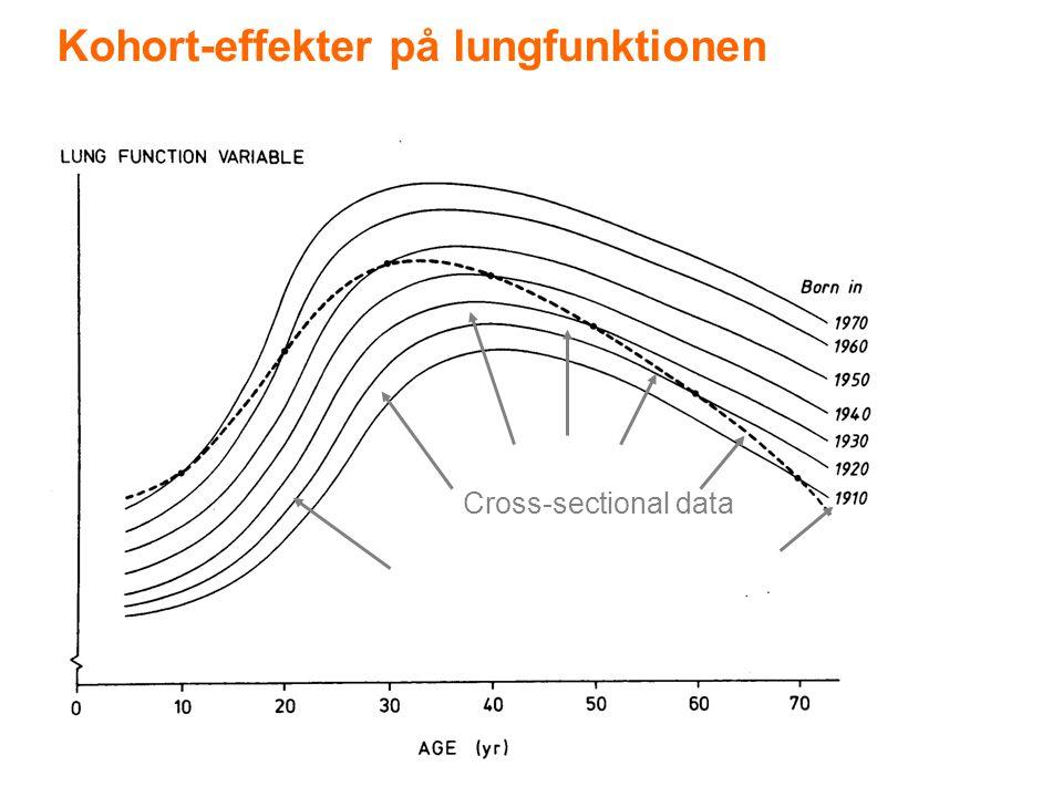 Kohort-effekter på lungfunktionen Cross-sectional data
