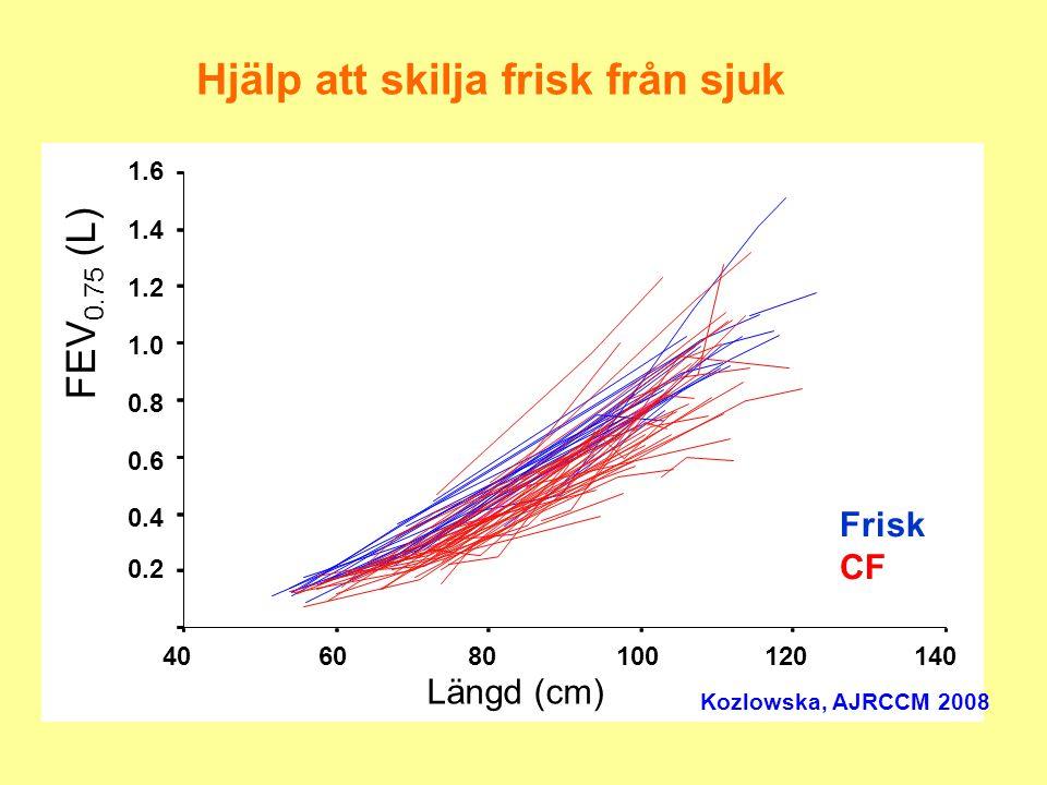 Förlopp för FEV 1 hos pojke CF 0 0.5 1 1.5 2 2.5 3 3.5 143147149151 Längd (cm) FEV 1 (L) Förväntat Nedre normalgräns Hjälp att styra behandlingen Patientens värde