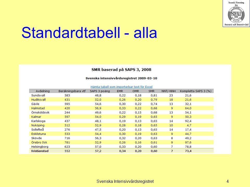Standardtabell - alla Svenska Intensivvårdsregistret4