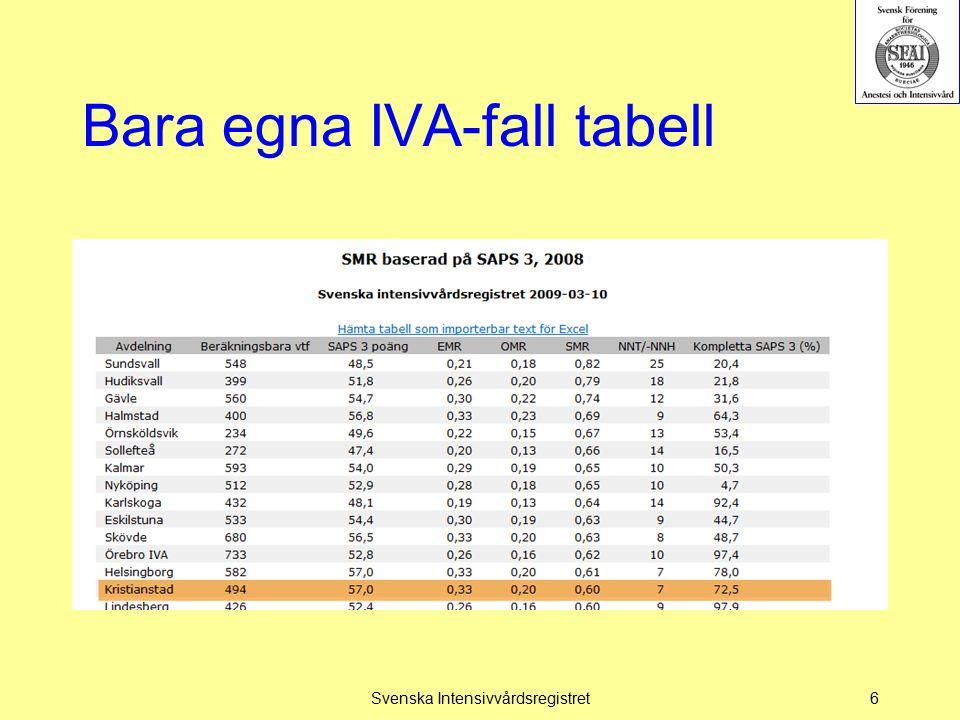 Bara egna IVA-fall tabell Svenska Intensivvårdsregistret6