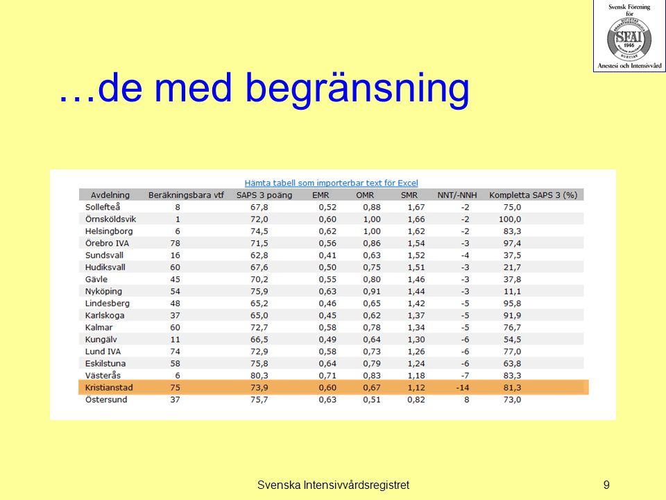 …de med begränsning Svenska Intensivvårdsregistret9