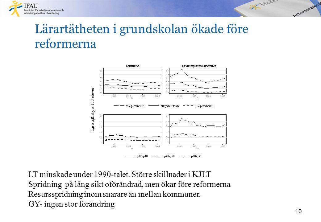 Lärartätheten i grundskolan ökade före reformerna 10 LT minskade under 1990-talet. Större skillnader i KJLT Spridning på lång sikt oförändrad, men öka