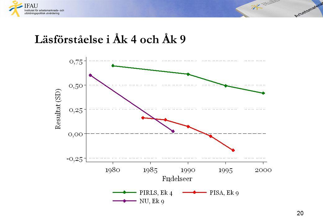 Läsförståelse i Åk 4 och Åk 9 20
