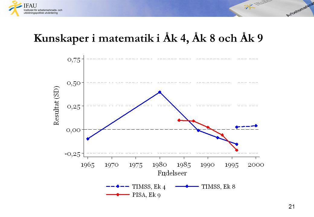 Kunskaper i matematik i Åk 4, Åk 8 och Åk 9 21
