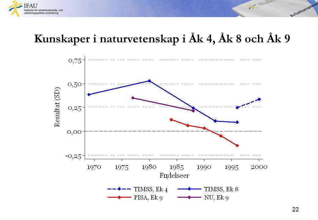 Kunskaper i naturvetenskap i Åk 4, Åk 8 och Åk 9 22
