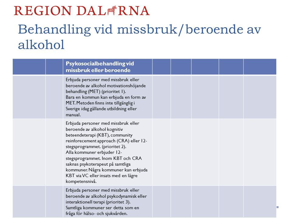 Psykosocialbehandling vid missbruk eller beroende Erbjuda personer med missbruk eller beroende av alkohol motivationshöjande behandling (MET) (prioritet 1).