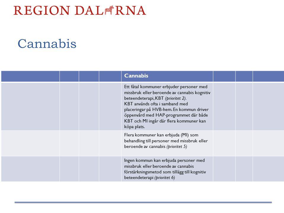 Cannabis Ett fåtal kommuner erbjuder personer med missbruk eller beroende av cannabis kognitiv beteendeterapi, KBT (prioritet 2). KBT används ofta i s
