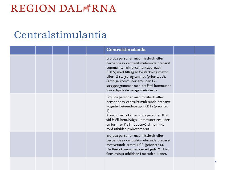 Centralstimulantia Medicinska test Behandling vid alkoholab- stinens/ beroende Benso- diazepiner Bedömningsins trument Central- stimulantia Samsjuk- lighet Centralstimulantia Erbjuda personer med missbruk eller beroende av centralstimulerande preparat community reinforcement approach (CRA) med tillägg av förstärkningsmetod eller 12-stegsprogrammet (prioritet 3).