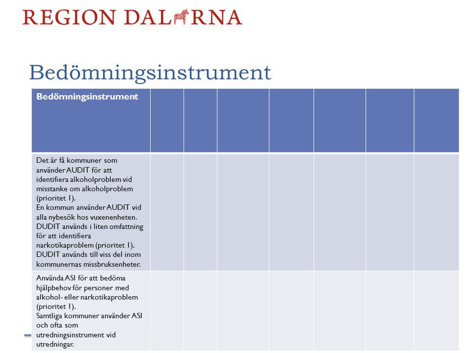 Bedömningsinstrument Det är få kommuner som använder AUDIT för att identifiera alkoholproblem vid misstanke om alkoholproblem (prioritet 1).