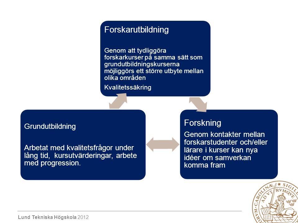 Lund Tekniska Högskola 2012 Forskning Genom kontakter mellan forskarstudenter och/eller lärare i kurser kan nya idéer om samverkan komma fram Forskaru