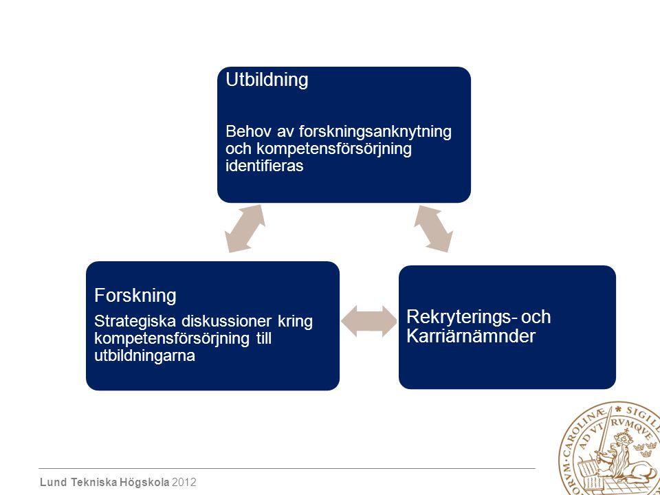 Lund Tekniska Högskola 2012 Forskning Strategiska diskussioner kring kompetensförsörjning till utbildningarna Rekryterings- och Karriärnämnder Utbildning Behov av forskningsanknytning och kompetensförsörjning identifieras
