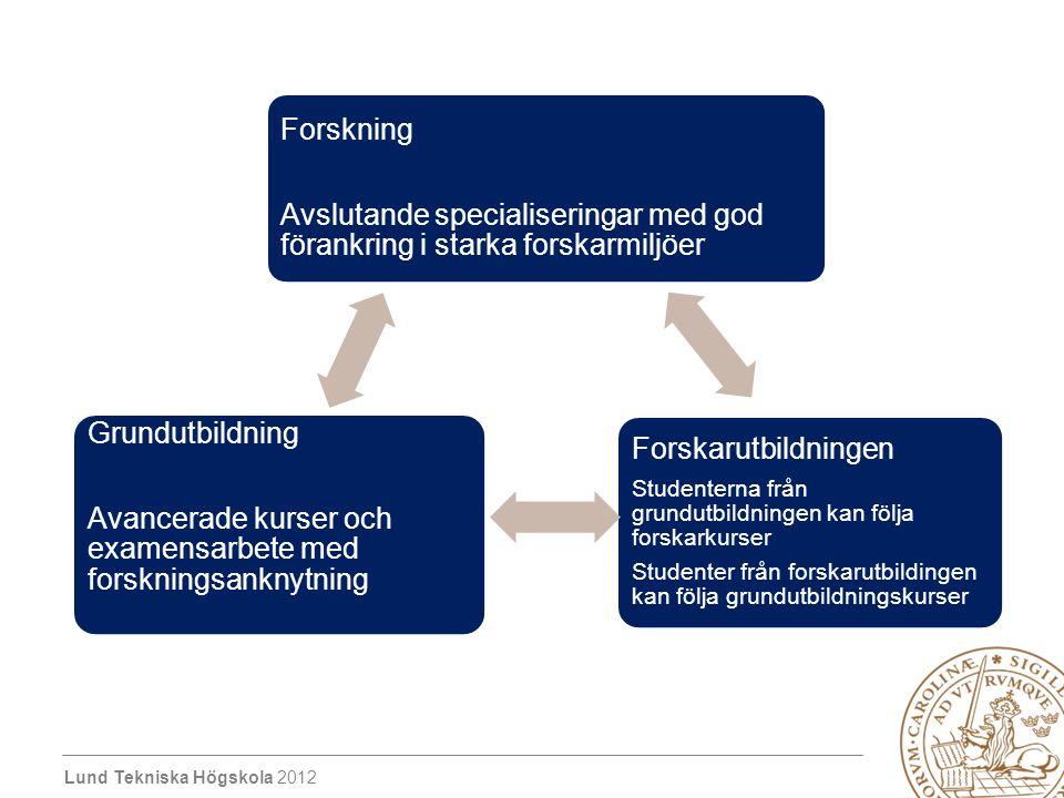 Lund Tekniska Högskola 2012 Forskning Avslutande specialiseringar med god förankring i starka forskarmiljöer Forskarutbildningen Studenterna från grun