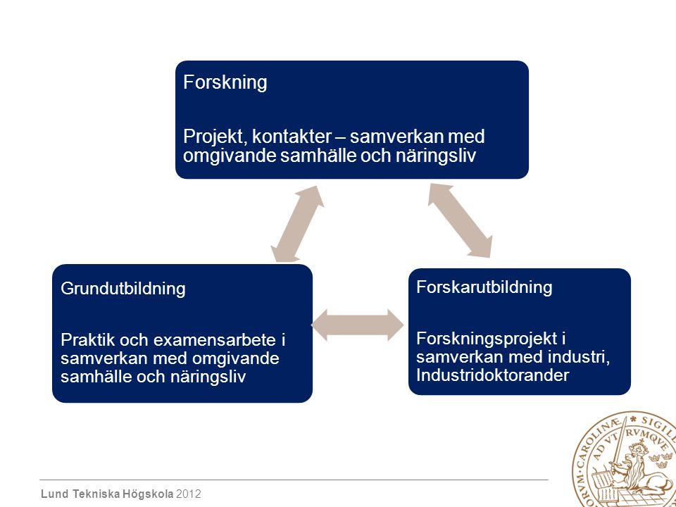 Lund Tekniska Högskola 2012 Forskning Projekt, kontakter – samverkan med omgivande samhälle och näringsliv Forskarutbildning Forskningsprojekt i samve