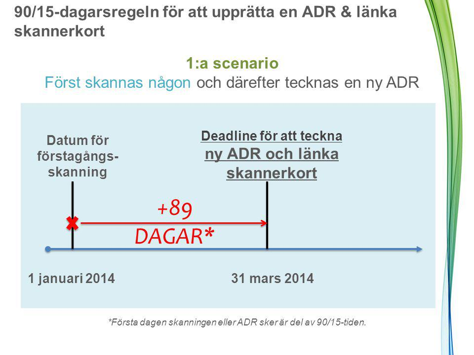 90/15-dagarsregeln för att upprätta en ADR & länka skannerkort +89 DAGAR* Datum för förstagångs- skanning Deadline för att teckna ny ADR och länka skannerkort 1 januari 2014 31 mars 2014 1:a scenario Först skannas någon och därefter tecknas en ny ADR *Första dagen skanningen eller ADR sker är del av 90/15-tiden.