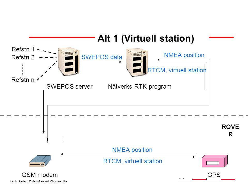 Lantmäteriet, LF-data Geodesi, Christina Lilje Alt 1 (Virtuell station) Refstn 1 Refstn 2 Refstn n SWEPOS server GSM modem SWEPOS data NMEA position ROVE R GPS Nätverks-RTK-program RTCM, virtuell station