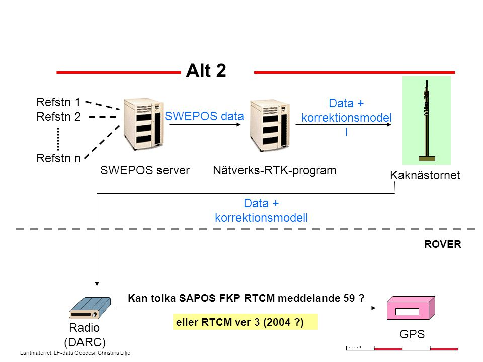 Lantmäteriet, LF-data Geodesi, Christina Lilje Refstn 1 Refstn 2 Refstn n SWEPOS server Radio (DARC) SWEPOS data ROVER Data + korrektionsmodel l Nätverks-RTK-program Kaknästornet GPS Data + korrektionsmodell Alt 2 Kan tolka SAPOS FKP RTCM meddelande 59 .