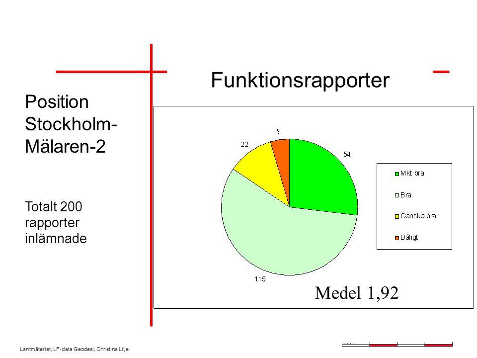 Lantmäteriet, LF-data Geodesi, Christina Lilje Medel 1,92 Position Stockholm- Mälaren-2 Totalt 200 rapporter inlämnade Funktionsrapporter