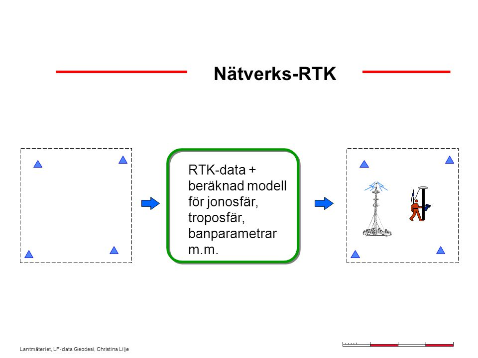Lantmäteriet, LF-data Geodesi, Christina Lilje Nätverks-RTK RTK-data + beräknad modell för jonosfär, troposfär, banparametrar m.m.