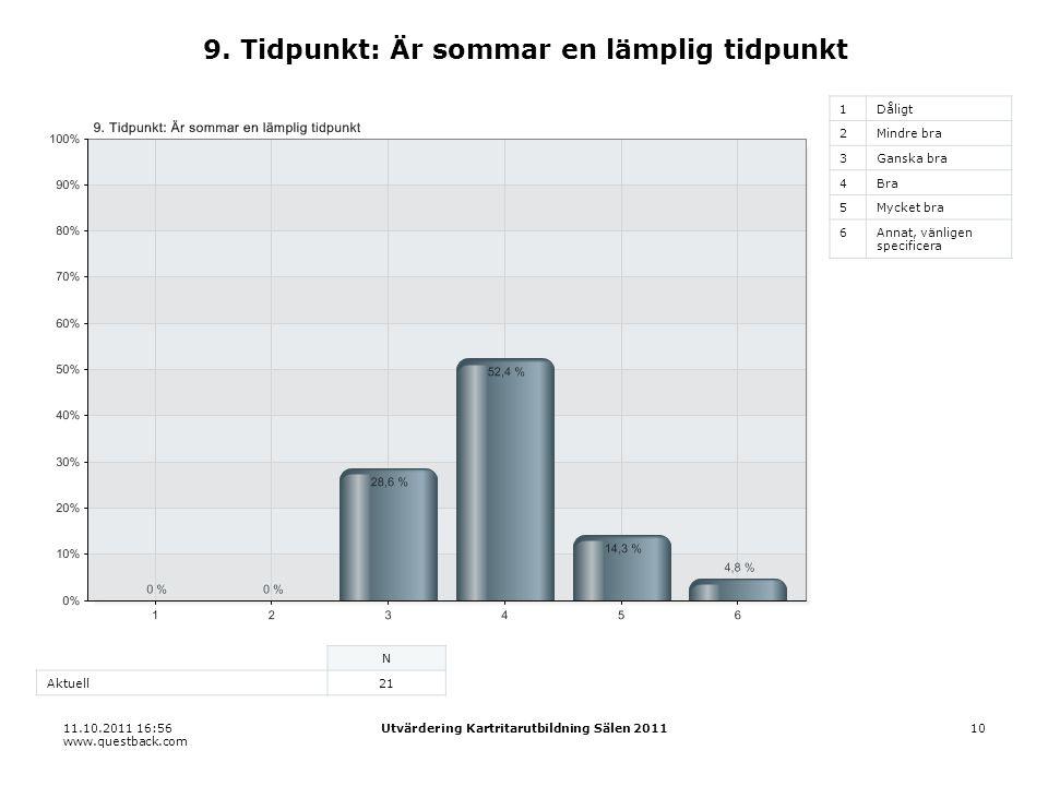 11.10.2011 16:56 www.questback.com Utvärdering Kartritarutbildning Sälen 201110 9. Tidpunkt: Är sommar en lämplig tidpunkt 1Dåligt 2Mindre bra 3Ganska