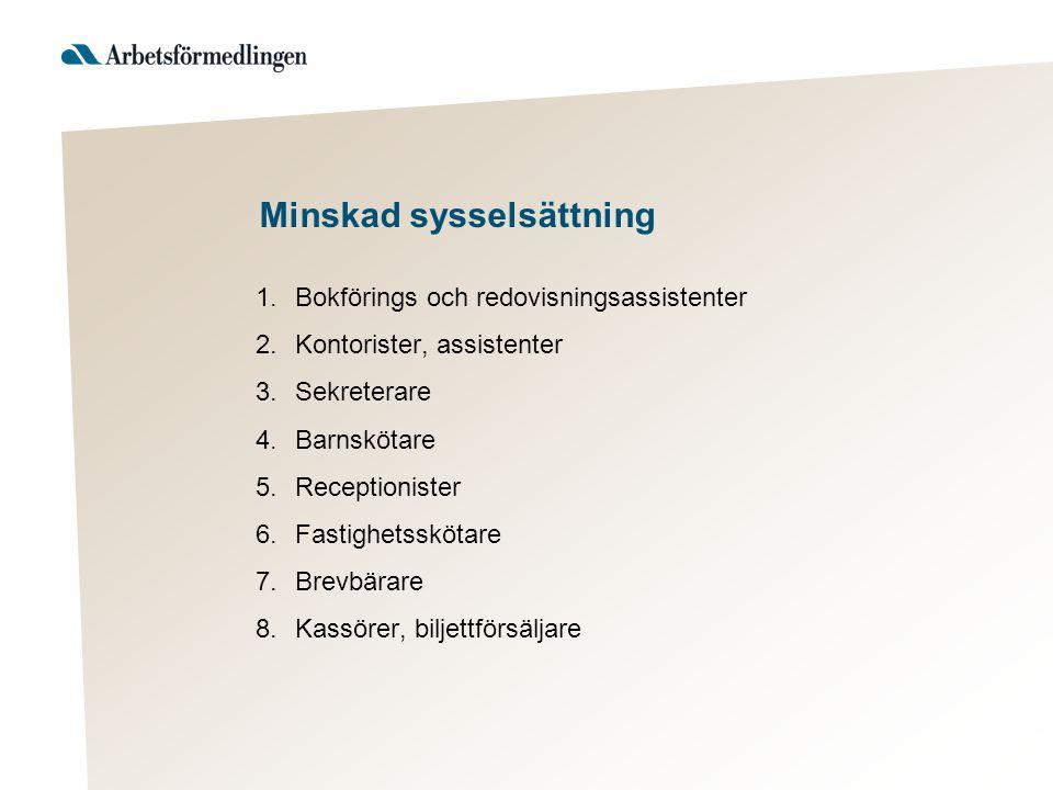 Minskad sysselsättning 1. Bokförings och redovisningsassistenter 2.