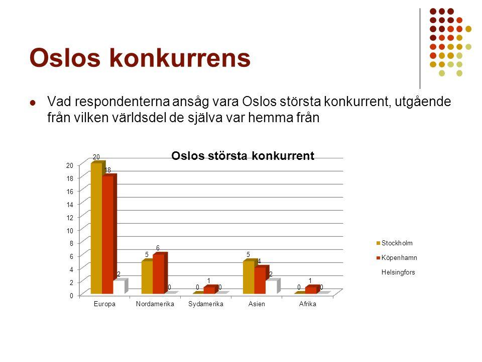 Oslos konkurrens Vad respondenterna ansåg vara Oslos största konkurrent, utgående från vilken världsdel de själva var hemma från