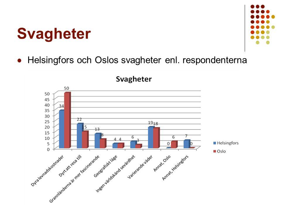 Svagheter Helsingfors och Oslos svagheter enl. respondenterna