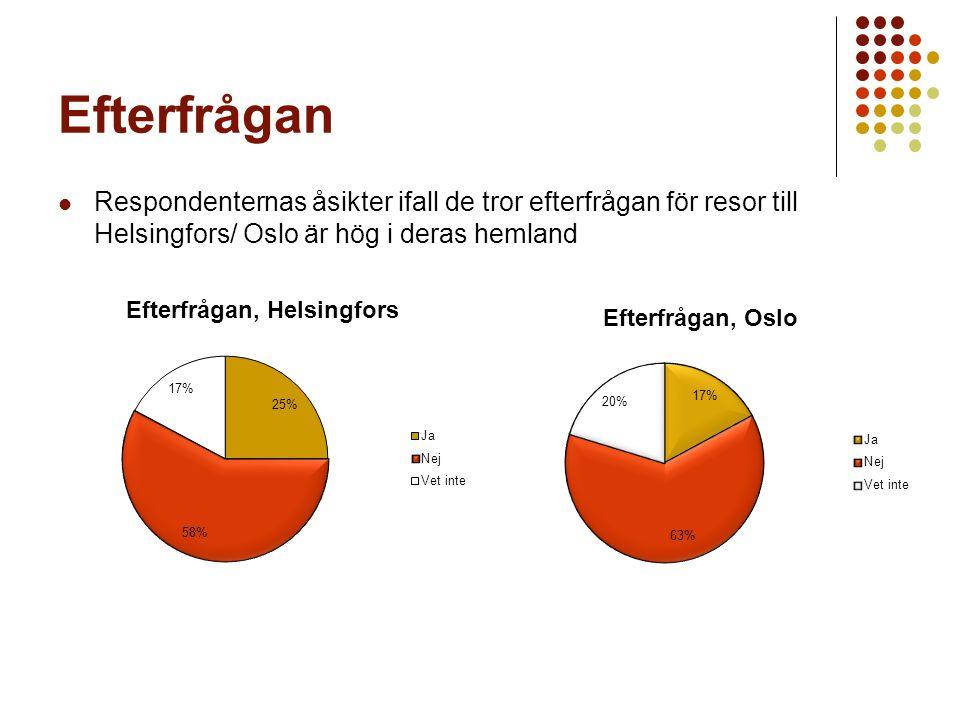 Efterfrågan Respondenternas åsikter ifall de tror efterfrågan för resor till Helsingfors/ Oslo är hög i deras hemland