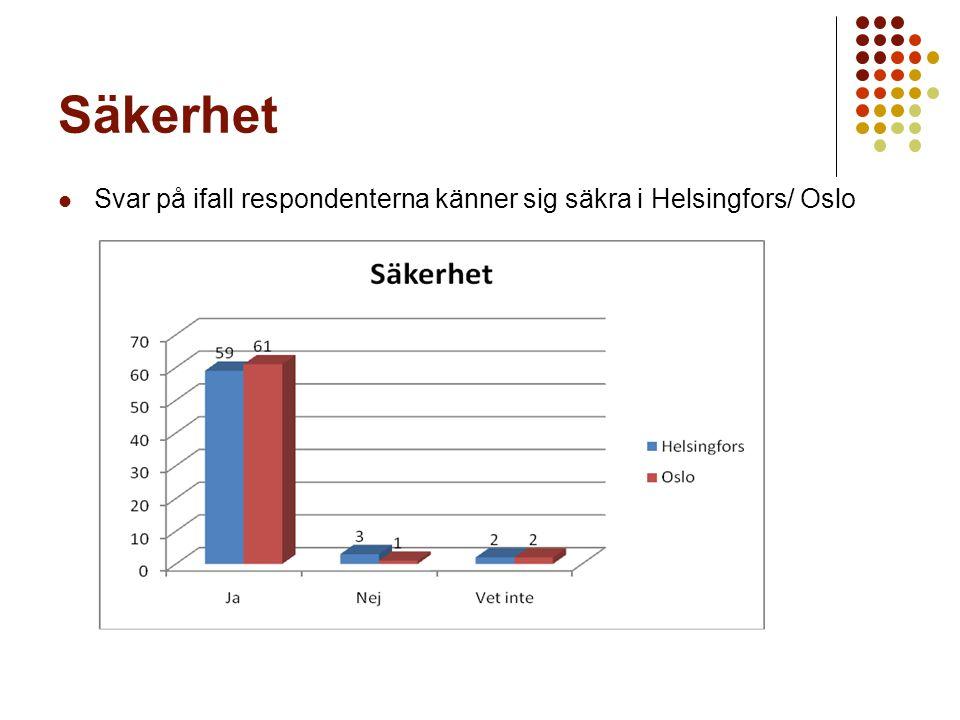 Säkerhet Svar på ifall respondenterna känner sig säkra i Helsingfors/ Oslo