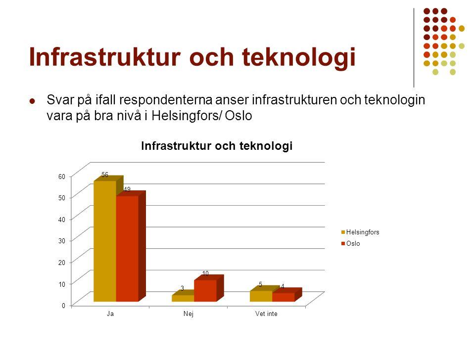 Infrastruktur och teknologi Svar på ifall respondenterna anser infrastrukturen och teknologin vara på bra nivå i Helsingfors/ Oslo