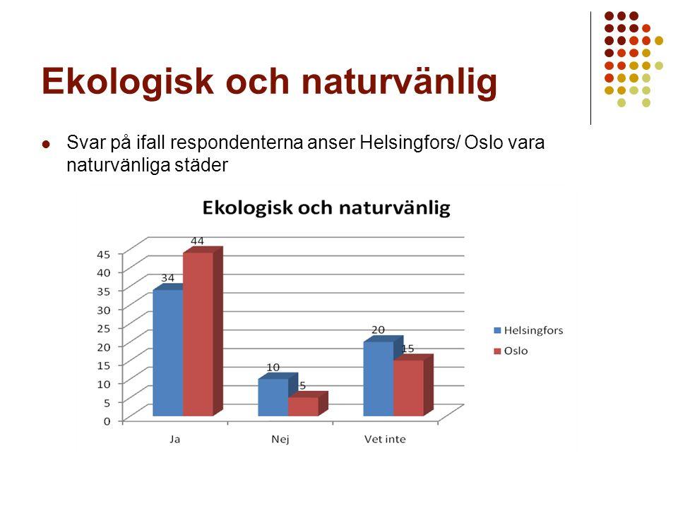 Ekologisk och naturvänlig Svar på ifall respondenterna anser Helsingfors/ Oslo vara naturvänliga städer