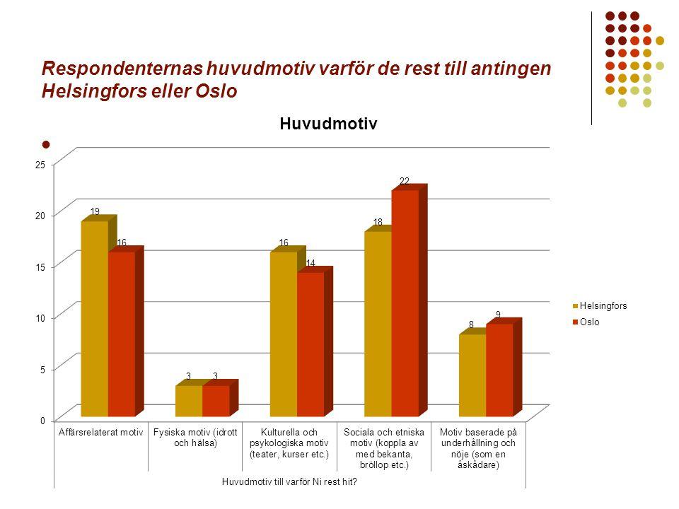Respondenternas huvudmotiv varför de rest till antingen Helsingfors eller Oslo