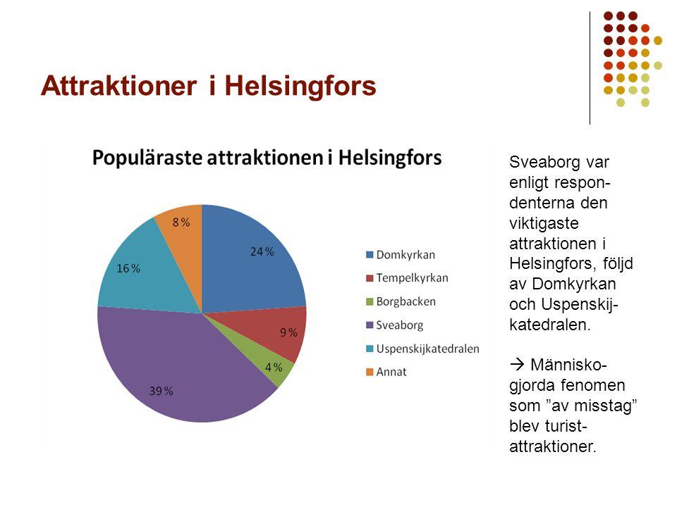 Attraktioner i Helsingfors Sveaborg var enligt respon- denterna den viktigaste attraktionen i Helsingfors, följd av Domkyrkan och Uspenskij- katedralen.