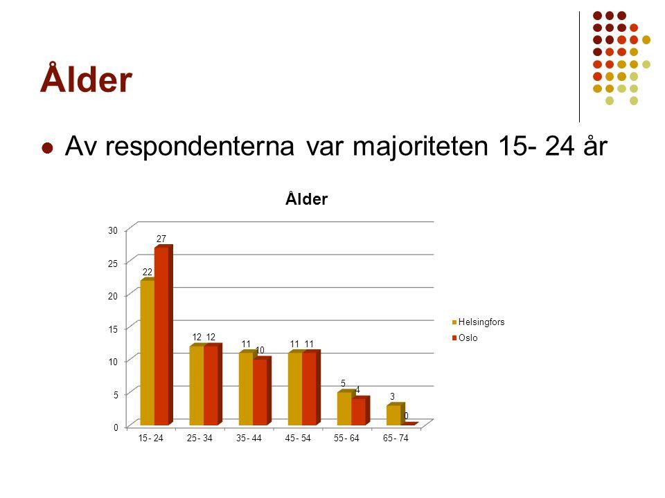 Ålder Av respondenterna var majoriteten 15- 24 år