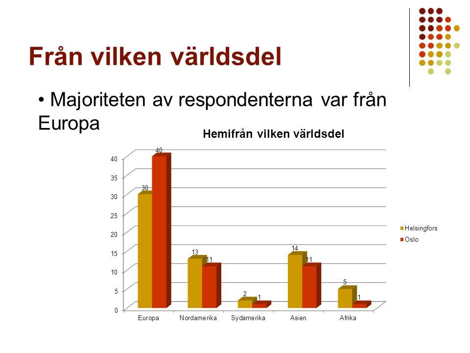 Från vilken världsdel Majoriteten av respondenterna var från Europa