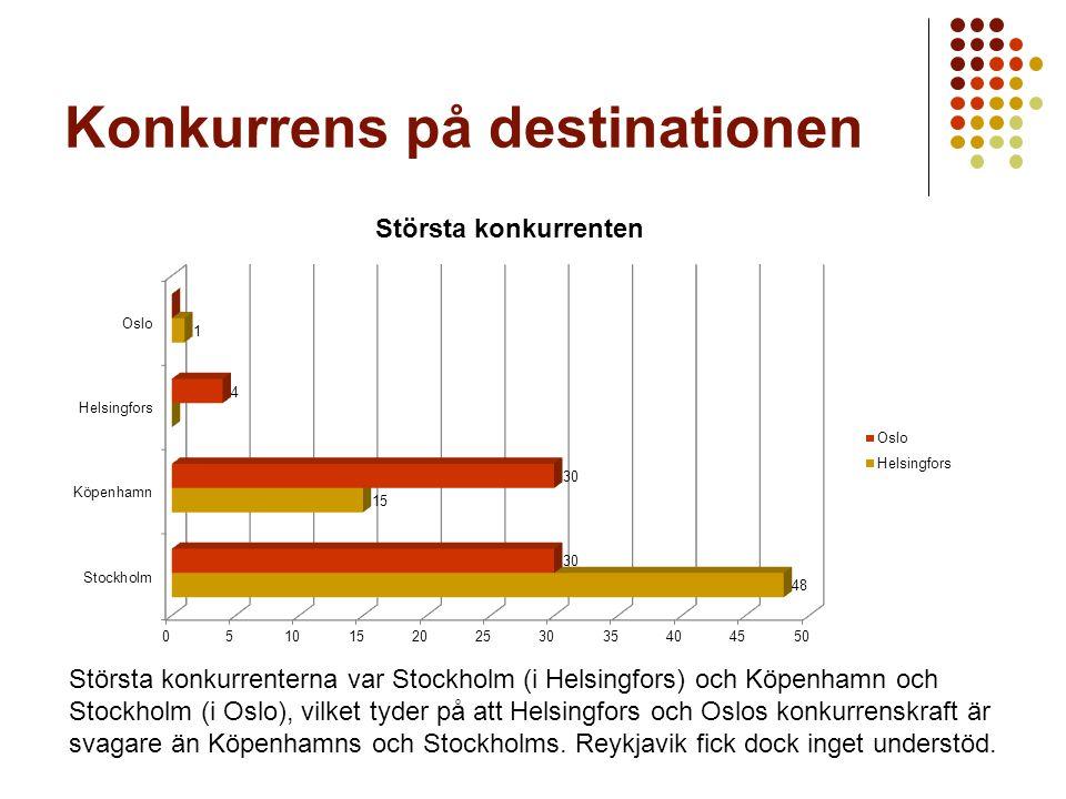 Konkurrens på destinationen Största konkurrenterna var Stockholm (i Helsingfors) och Köpenhamn och Stockholm (i Oslo), vilket tyder på att Helsingfors och Oslos konkurrenskraft är svagare än Köpenhamns och Stockholms.