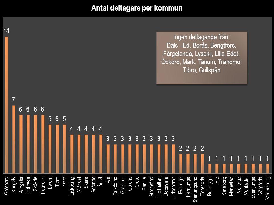 Ingen deltagande från: Dals –Ed, Borås, Bengtfors, Färgelanda, Lysekil, Lilla Edet, Öckerö, Mark. Tanum, Tranemo. Tibro, Gullspån Ingen deltagande frå