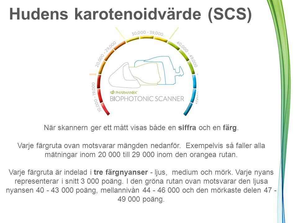 Hudens karotenoidvärde (SCS) När skannern ger ett mått visas både en siffra och en färg.