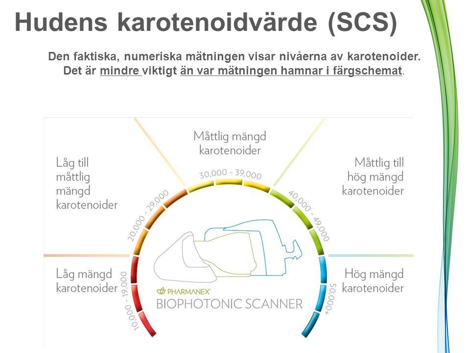 Hudens karotenoidvärde (SCS) Den faktiska, numeriska mätningen visar nivåerna av karotenoider.