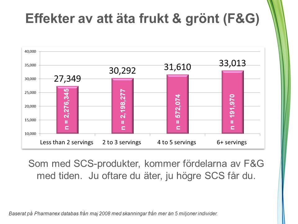 Effekter av att äta frukt & grönt (F&G) Som med SCS-produkter, kommer fördelarna av F&G med tiden.
