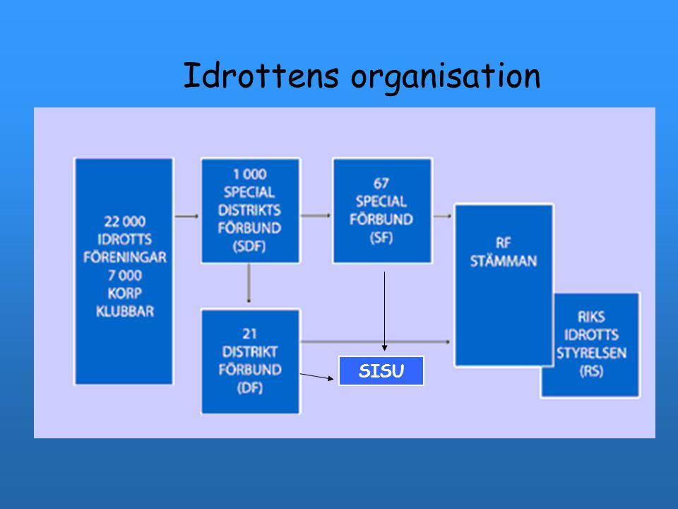Idrottens organisation SISU